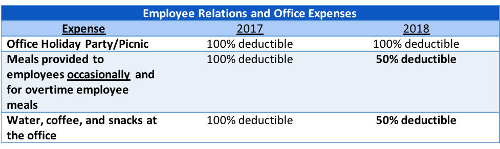 Tax reform impact on office expenses