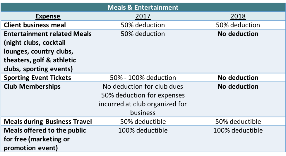 Tax Reform impact on Meals and Entertainment