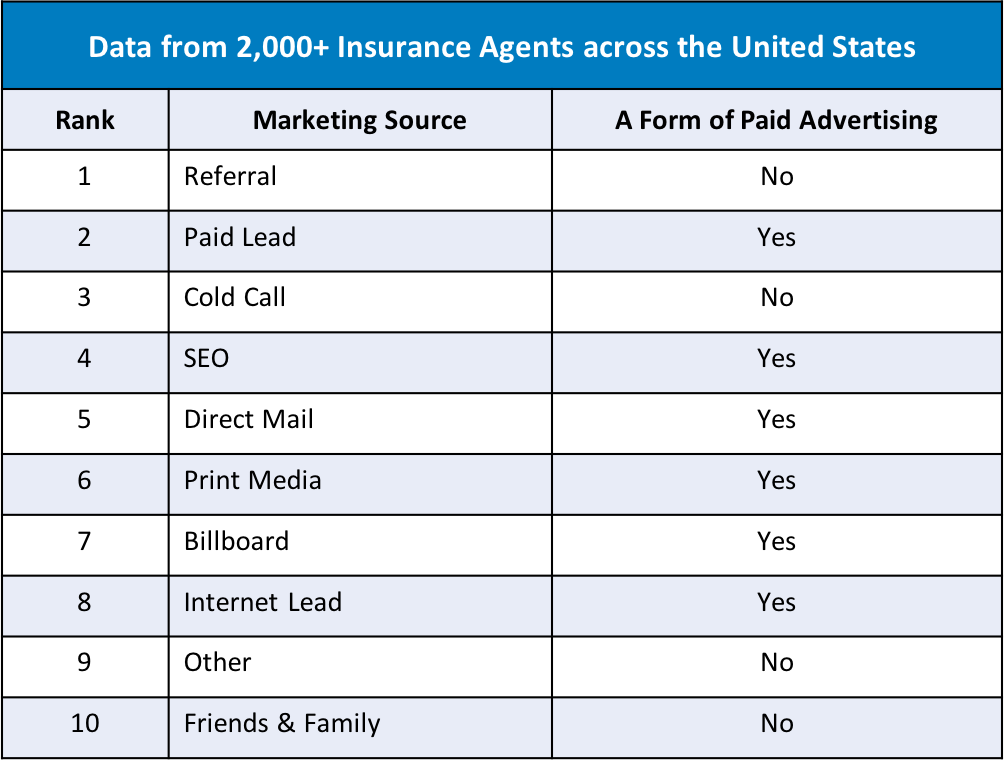 Top 10 marketing sources that insurance agents should use and track.